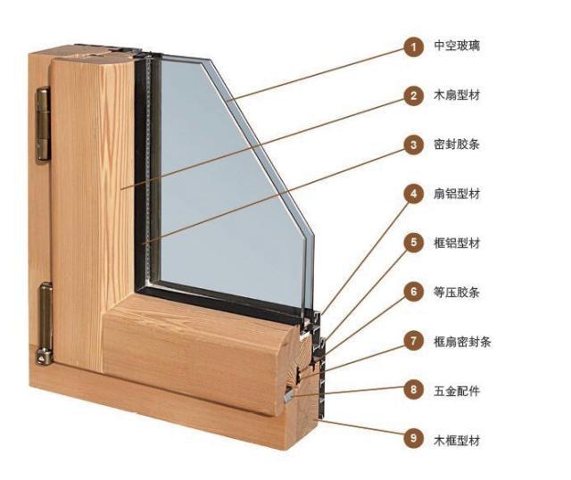 铝包木与断桥铝门窗各有优势