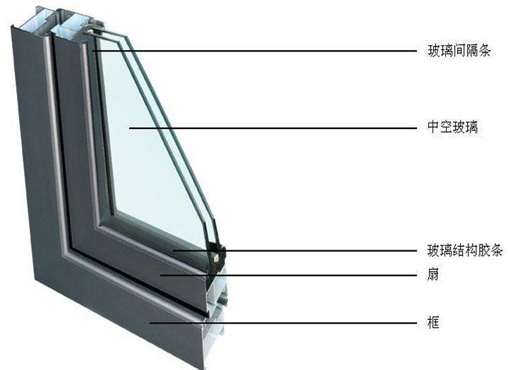 在断桥铝门窗选购上面应该注意什么